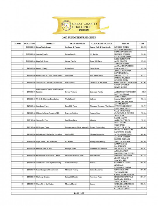 2017 GCC Fund Allocations- FINAL p. 1