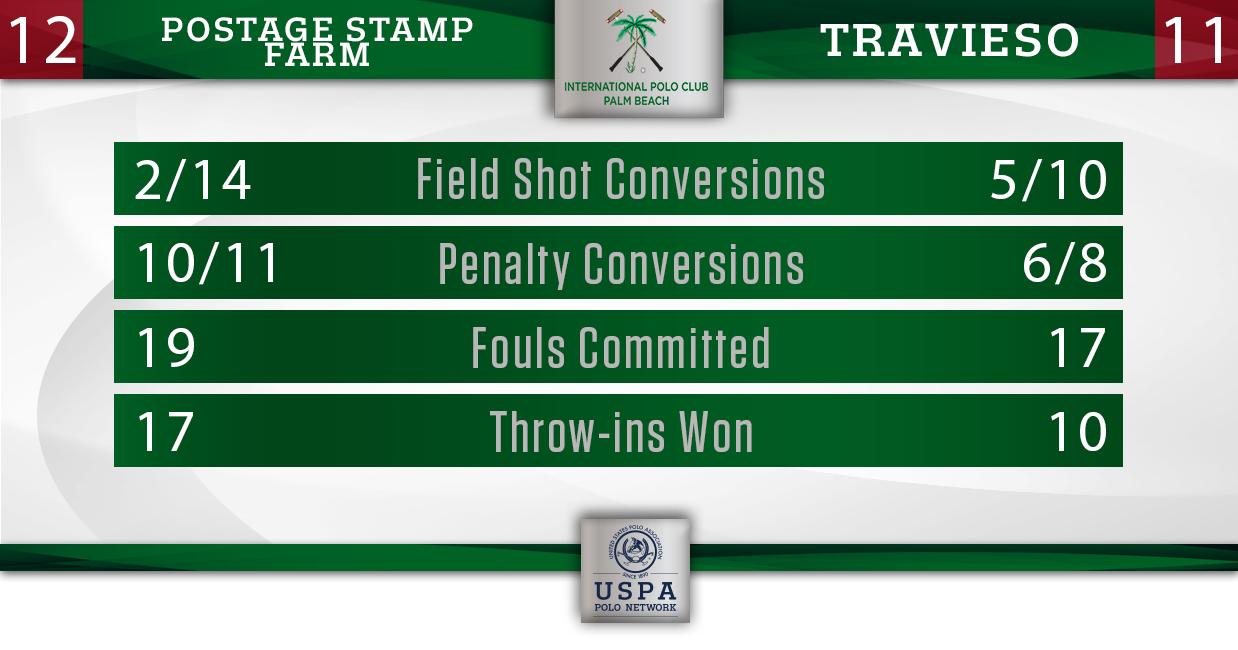 Postage Stamp Farm vs Travieso- Final Stats