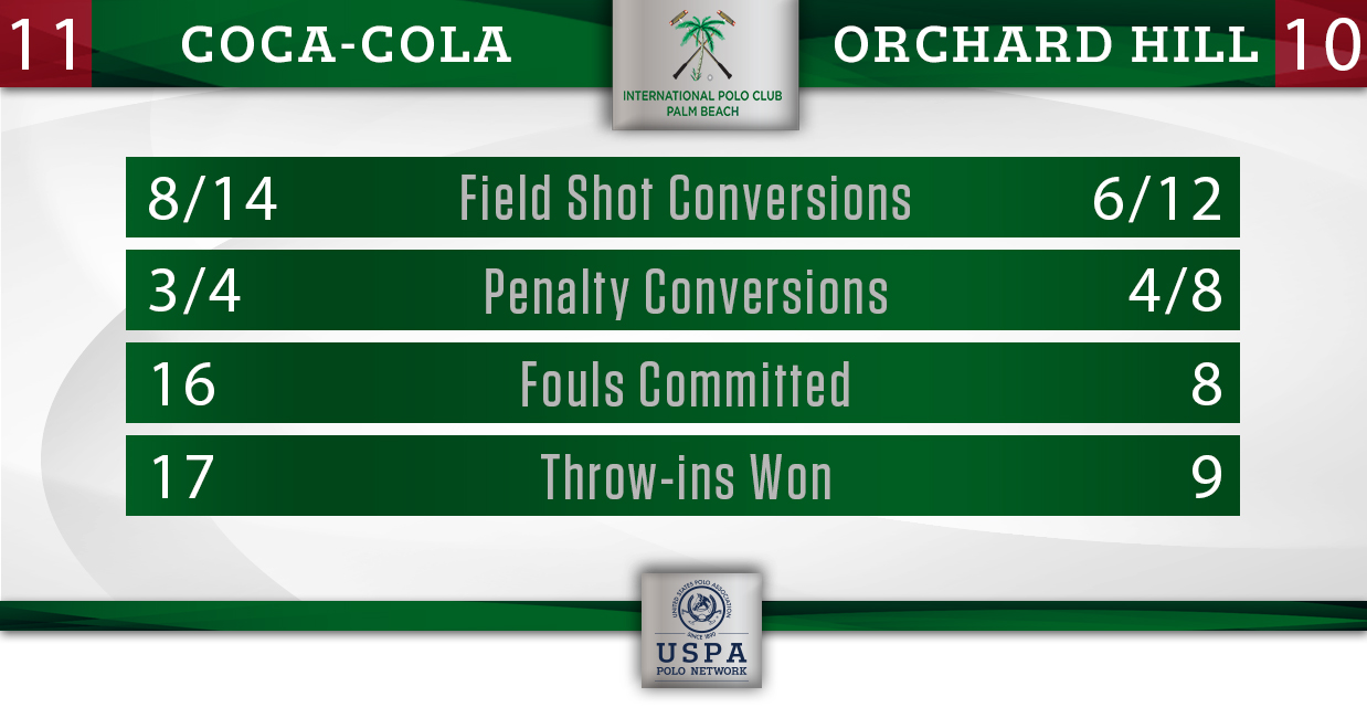 Coca-Cola vs Orchard Hill (Semi-Final)- Final Stats