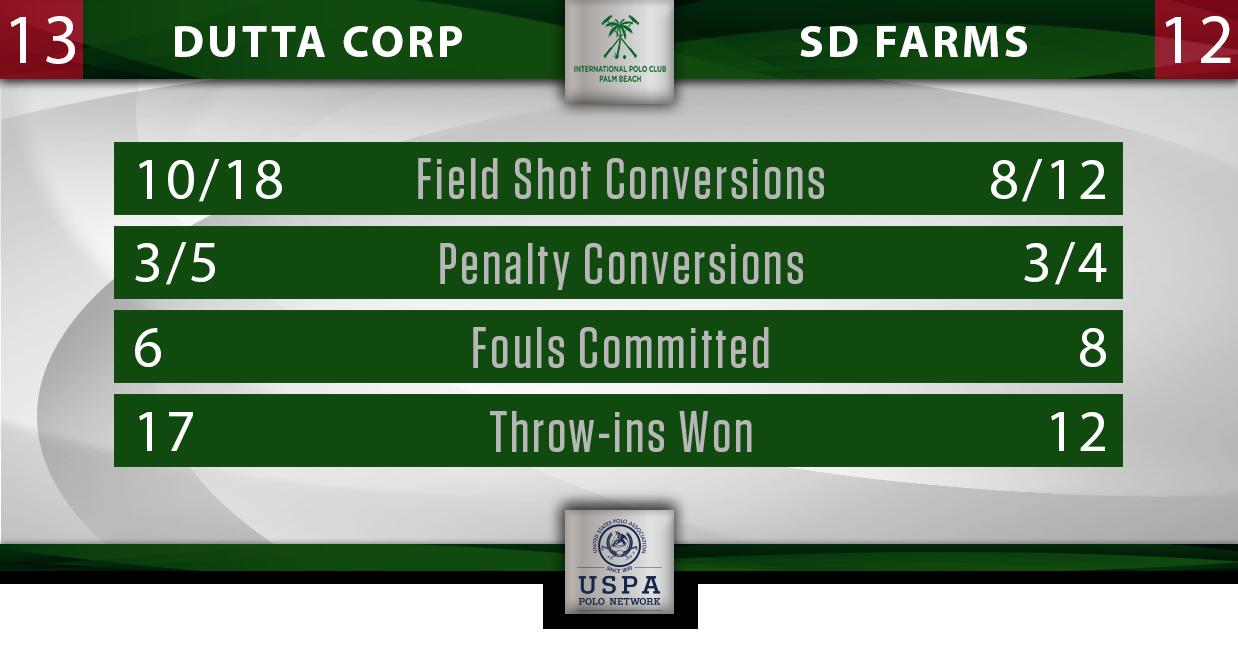 Dutta Corp vs SD Farms IPC Final Stats