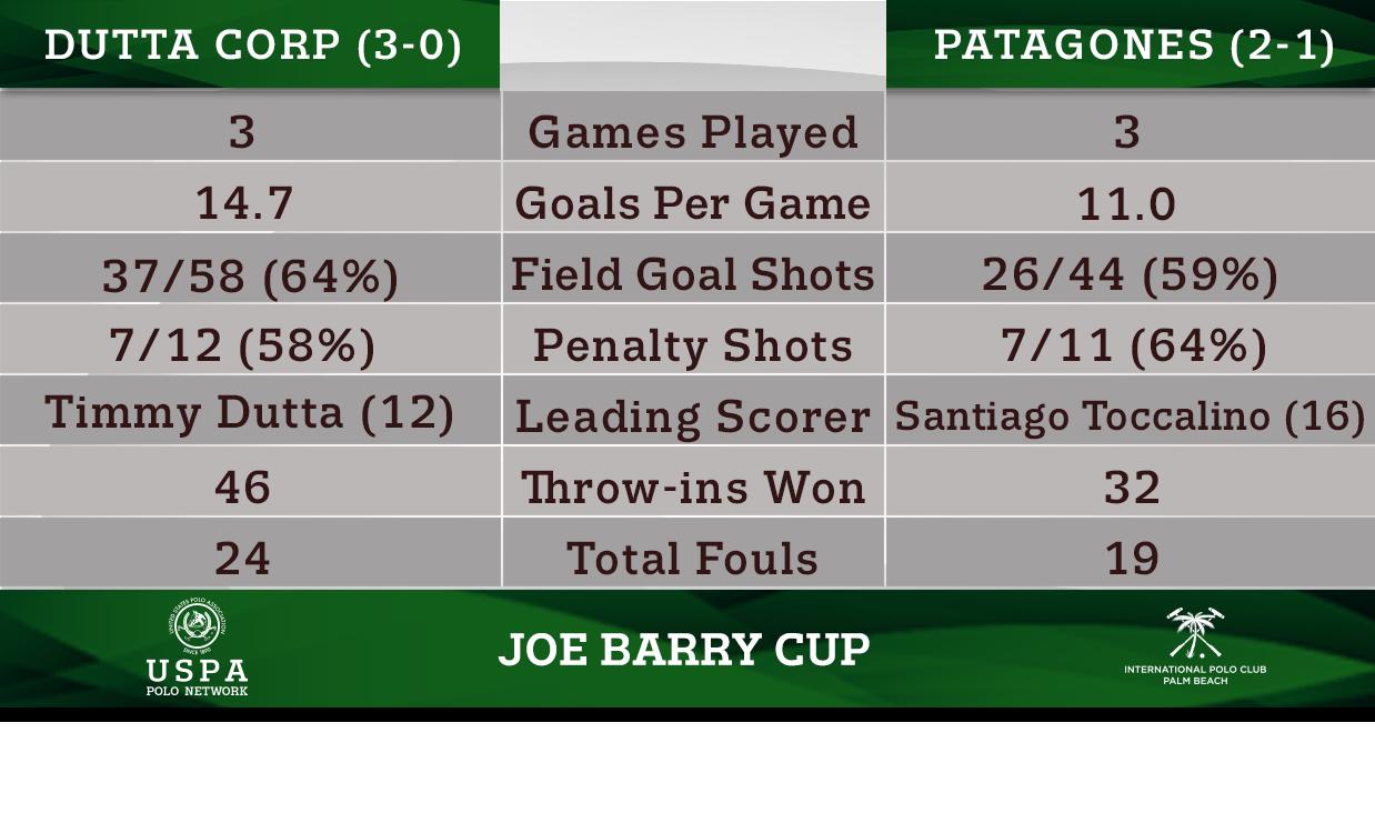 Head-to-Head- Dutta Corp vs Patagones (IPC)