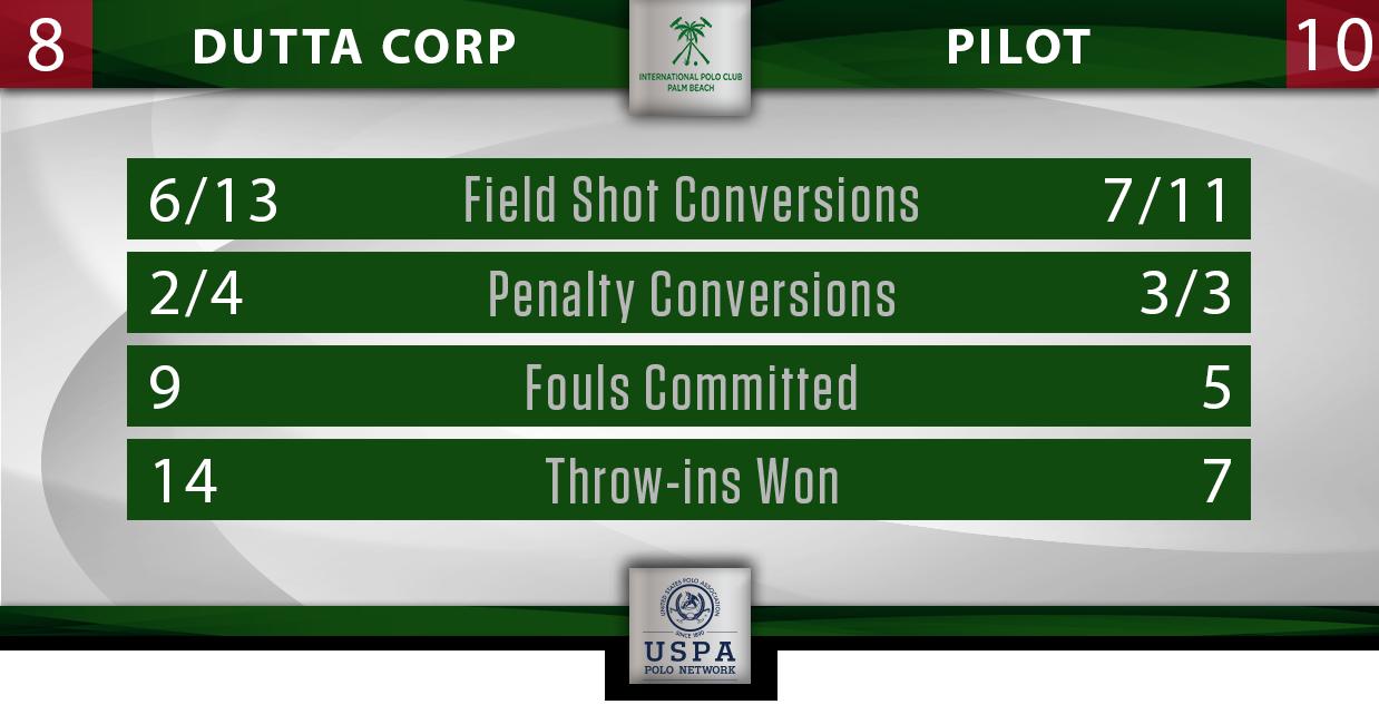 Dutta Corp vs Pilot IPC Stats