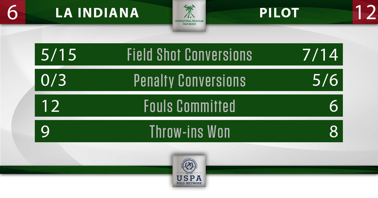 La Indiana vs Pilot IPC Stats