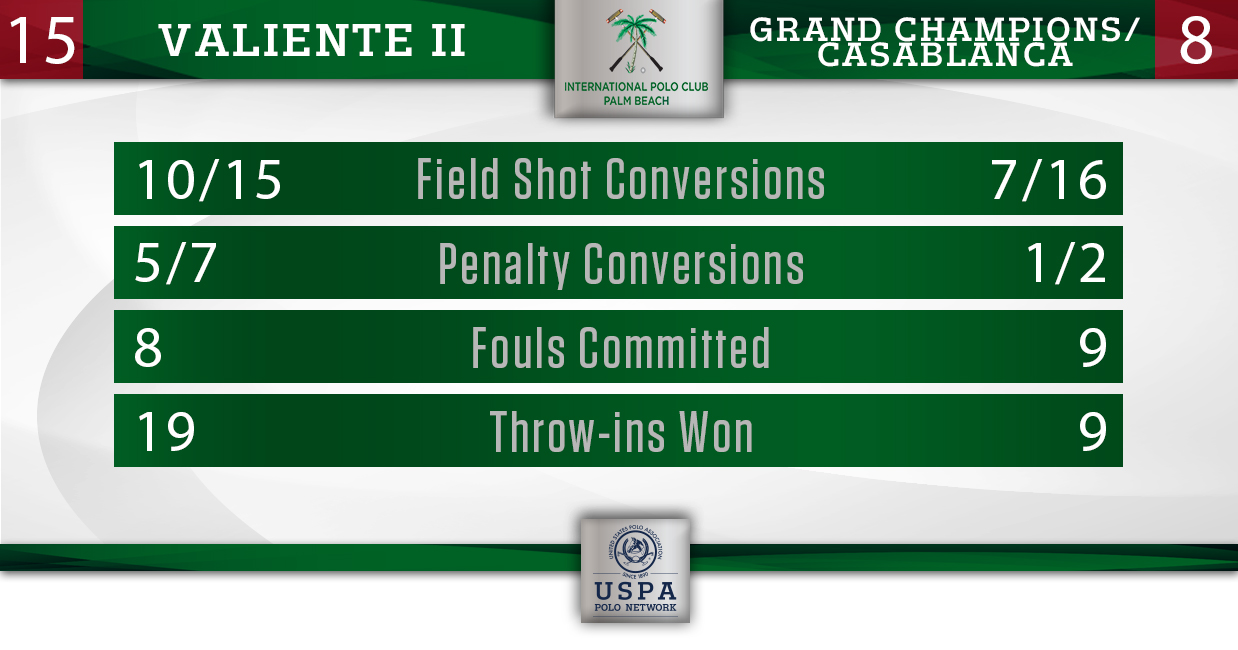 Grand Champions vs Valiente 2- Final Stats