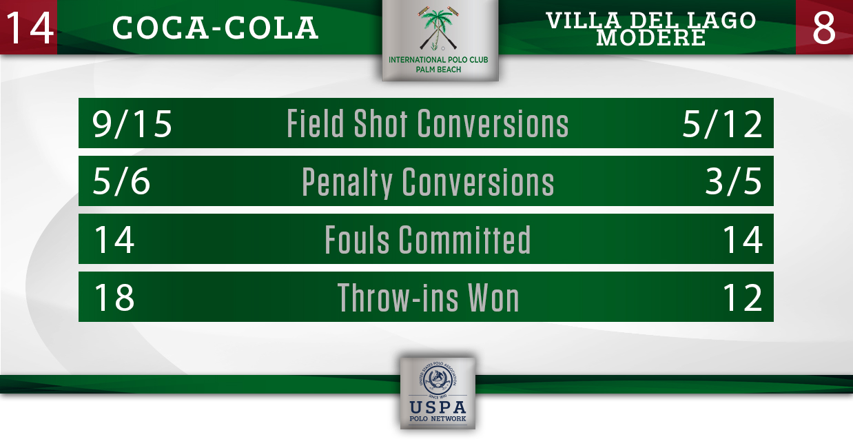 Coca-Cola vs Villa del Lago- Final Stats