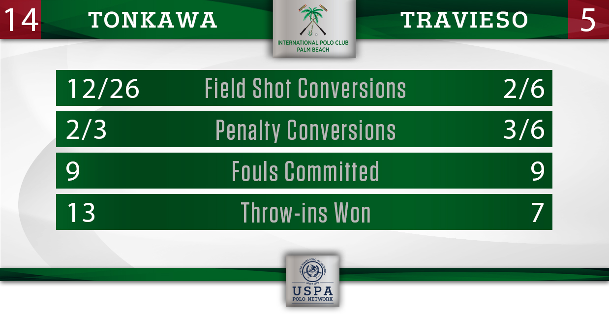 Tonkawa vs Travieso- Final Stats