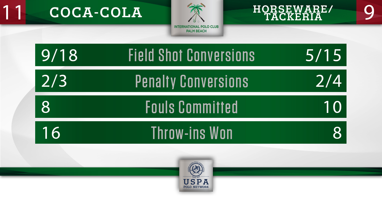 Coca-Cola vs Horseware- Final Stats