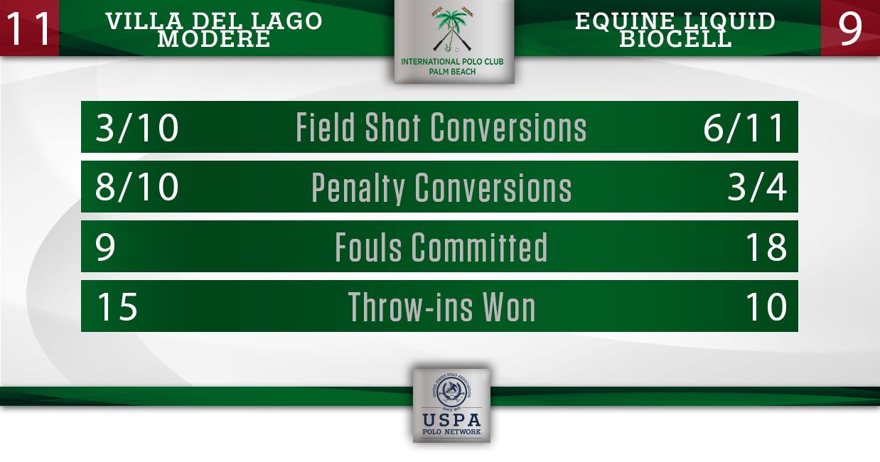 Equine Liquid Biocell vs Villa del Lago- Final Stats
