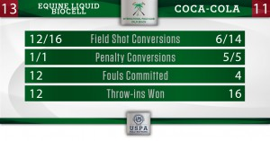 Coca-Cola vs Equine Liquid Biocell- Final Stats