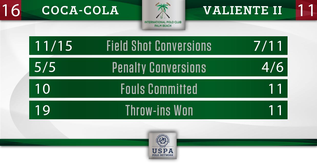 Coca-Cola vs Valiente 2- Final Stats