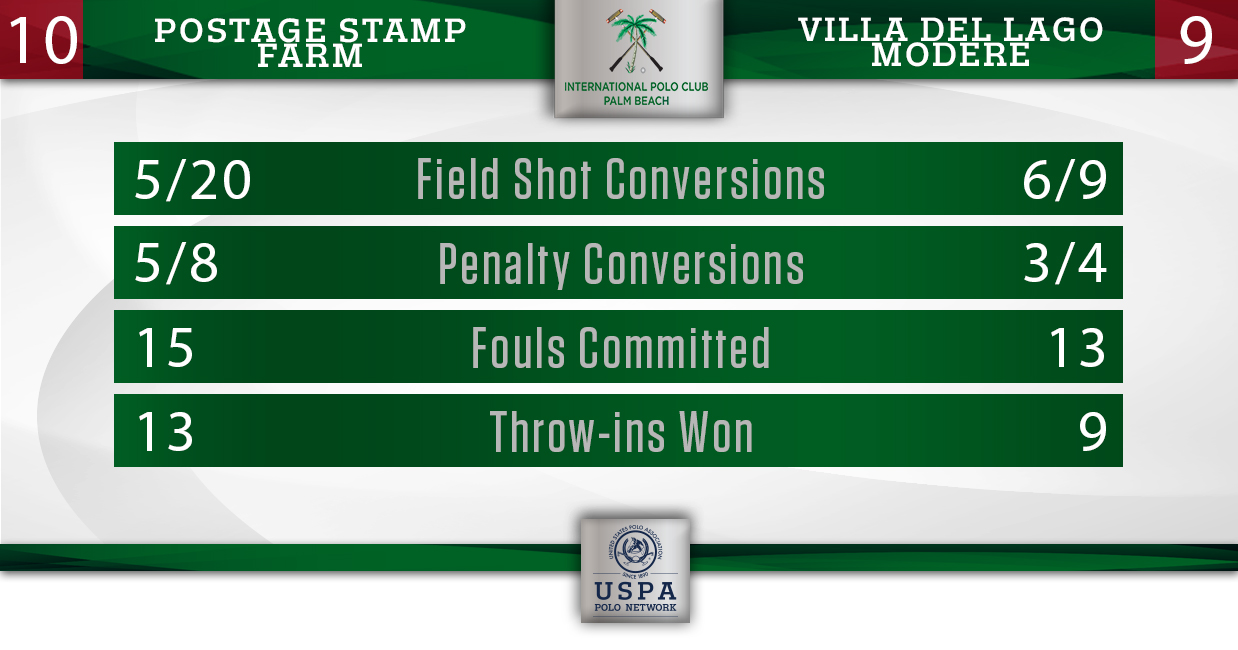 Postage Stamp vs Villa del Lago- Final Stats