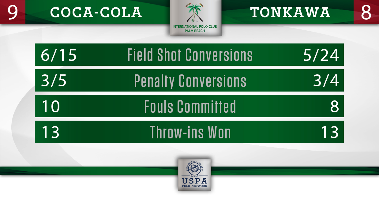 Coca-Cola vs Tonkawa (Final)- Final Stats
