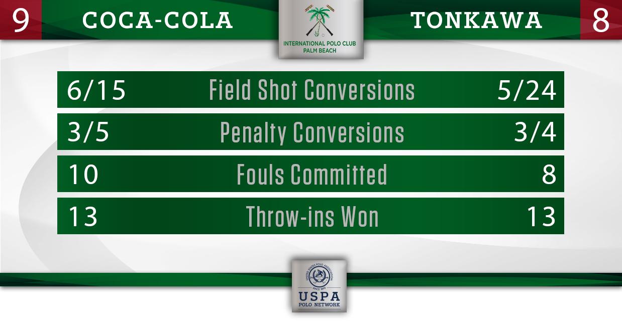 Coca-Cola vs Tonkawa (Final)- Final Stats