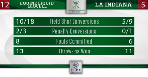Final Stats- Equine Liquid Biocell vs La Indiana