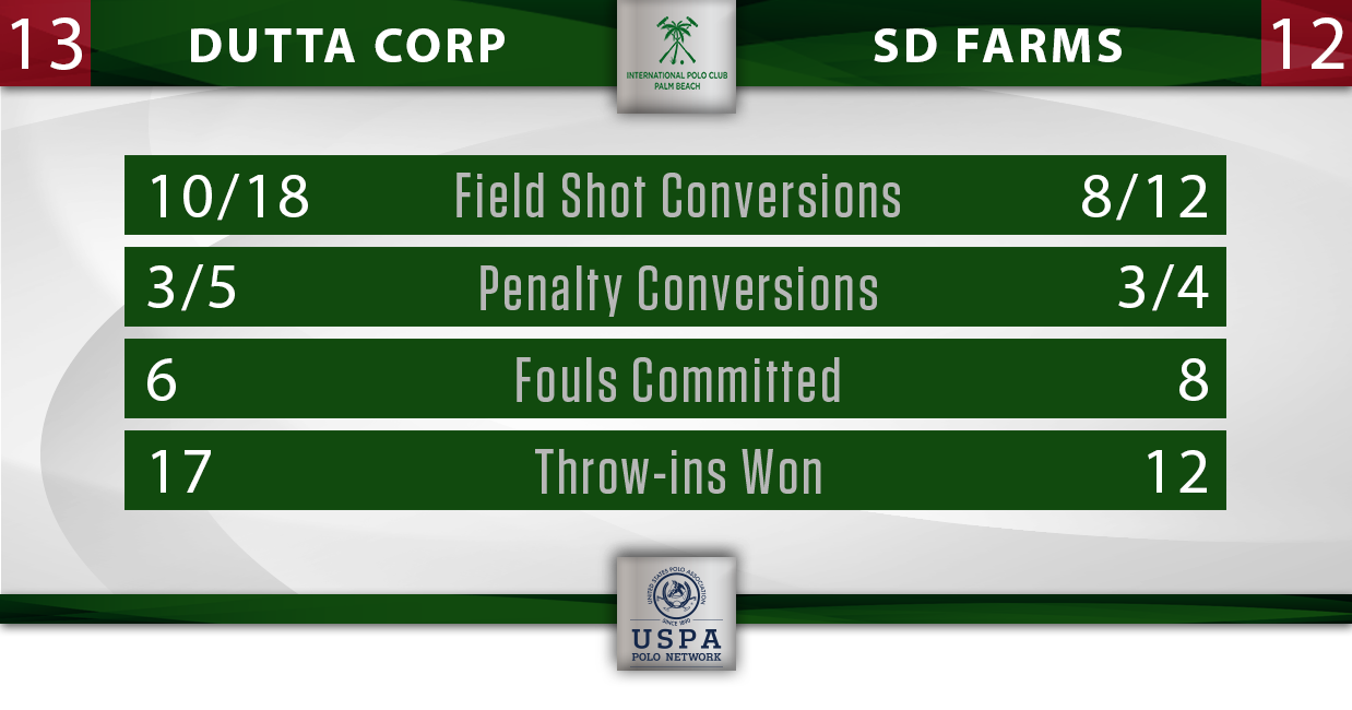 Dutta Corp vs SD Farms IPC Final Stats