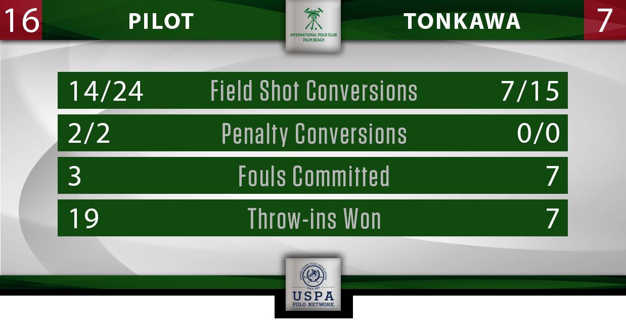Pilot vs Tonkawa IPC Stats