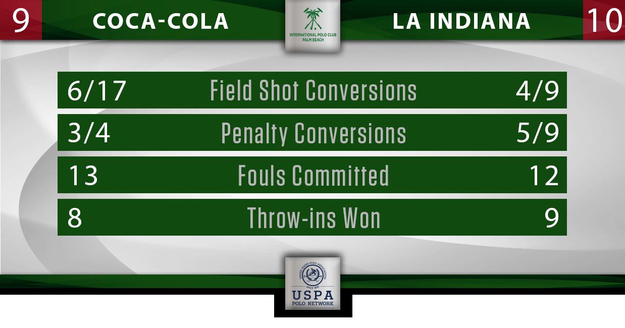 Coca-Cola vs La Indiana IPC Stats