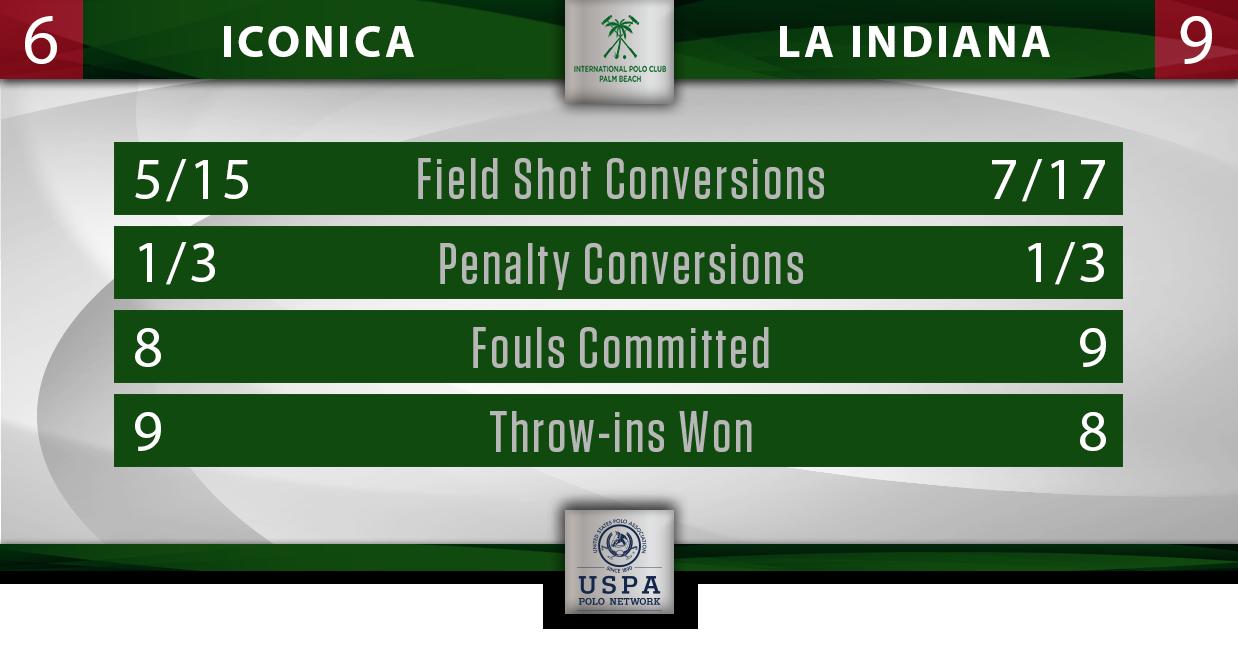 Iconica vs La Indiana IPC Stats