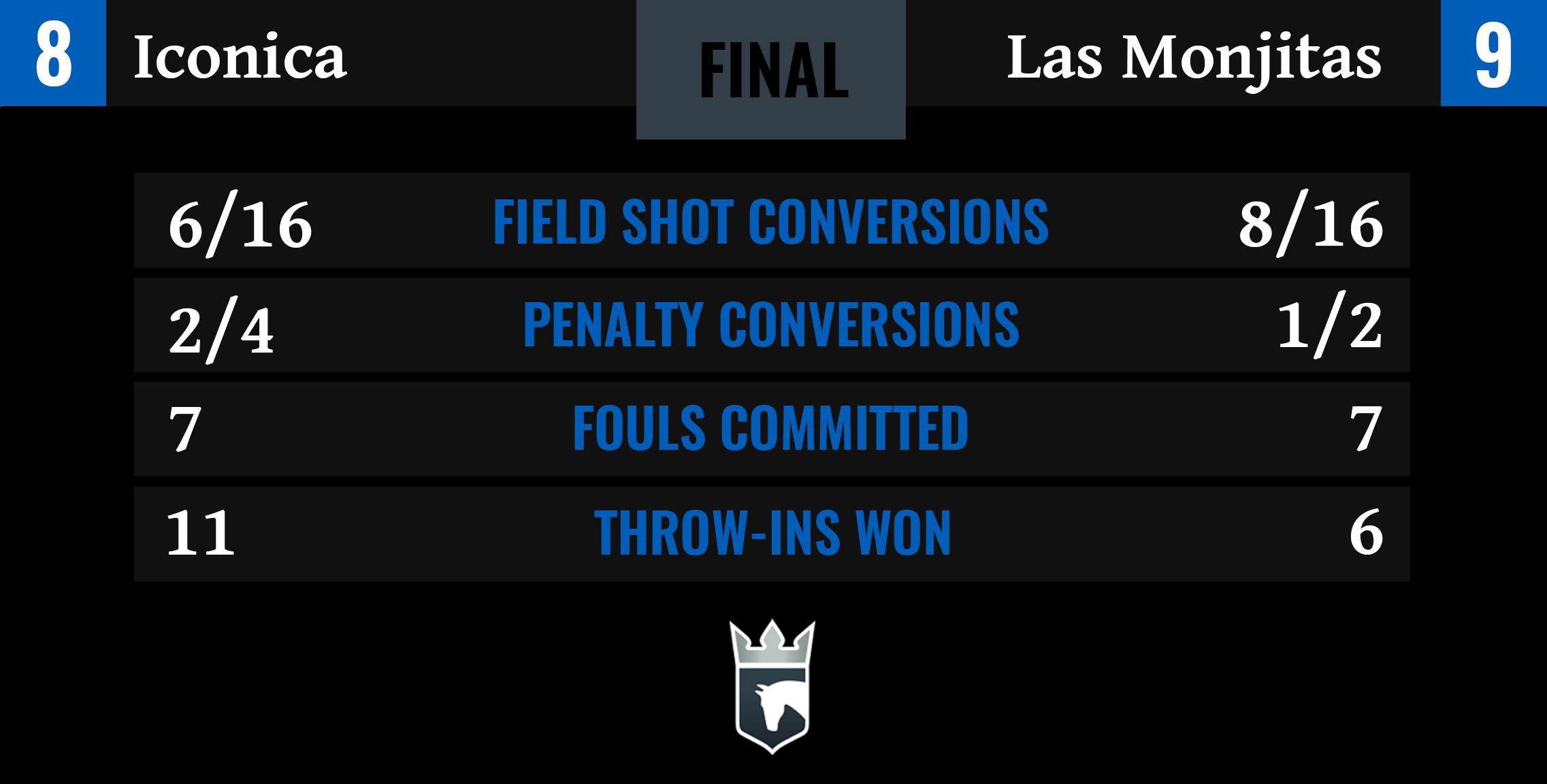 Iconica vs Las Monjitas Final Stats