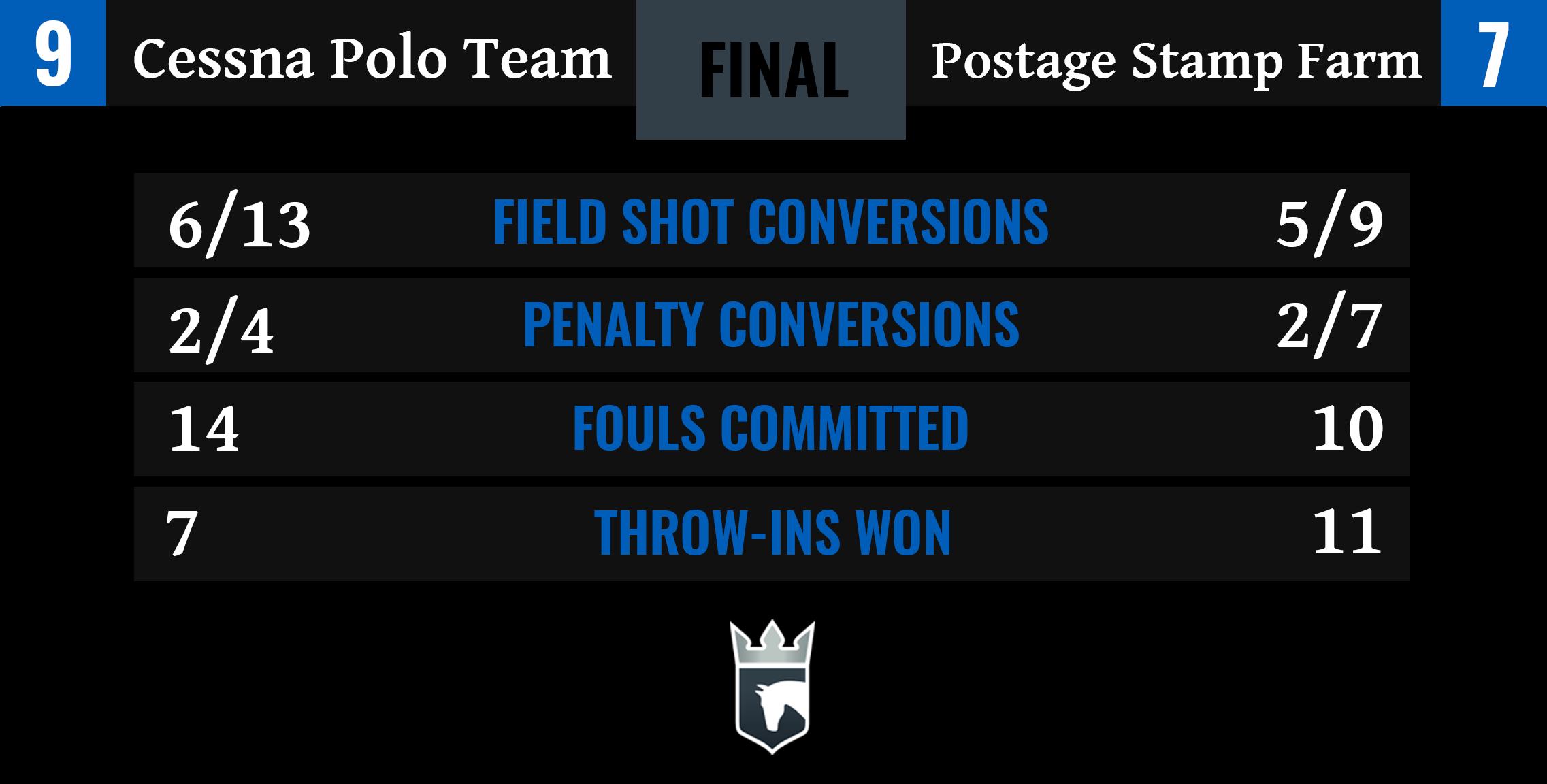 Cessna Polo Team vs Postage Stamp Farm Final Stats