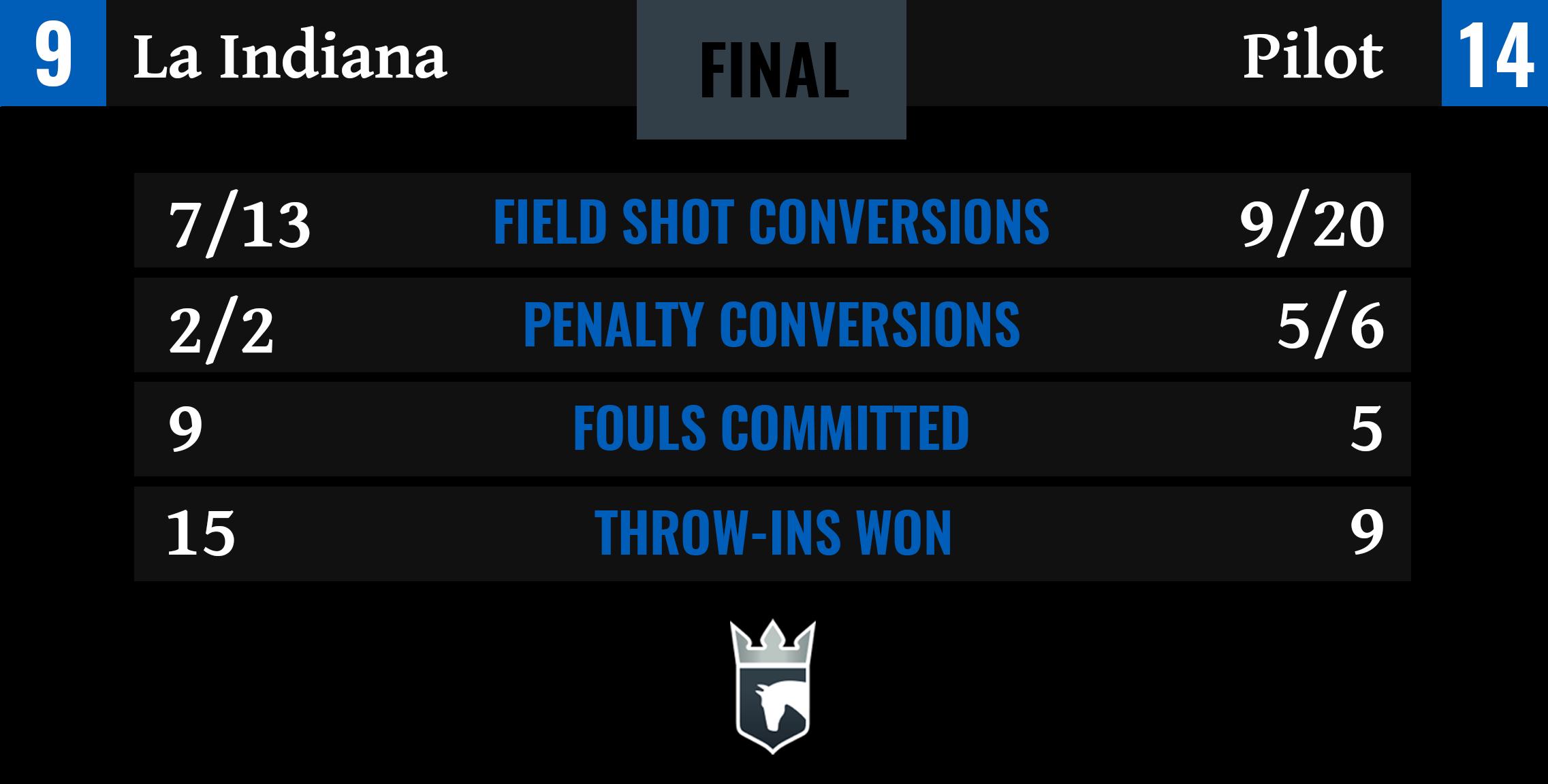La Indiana vs Pilot Final Stats