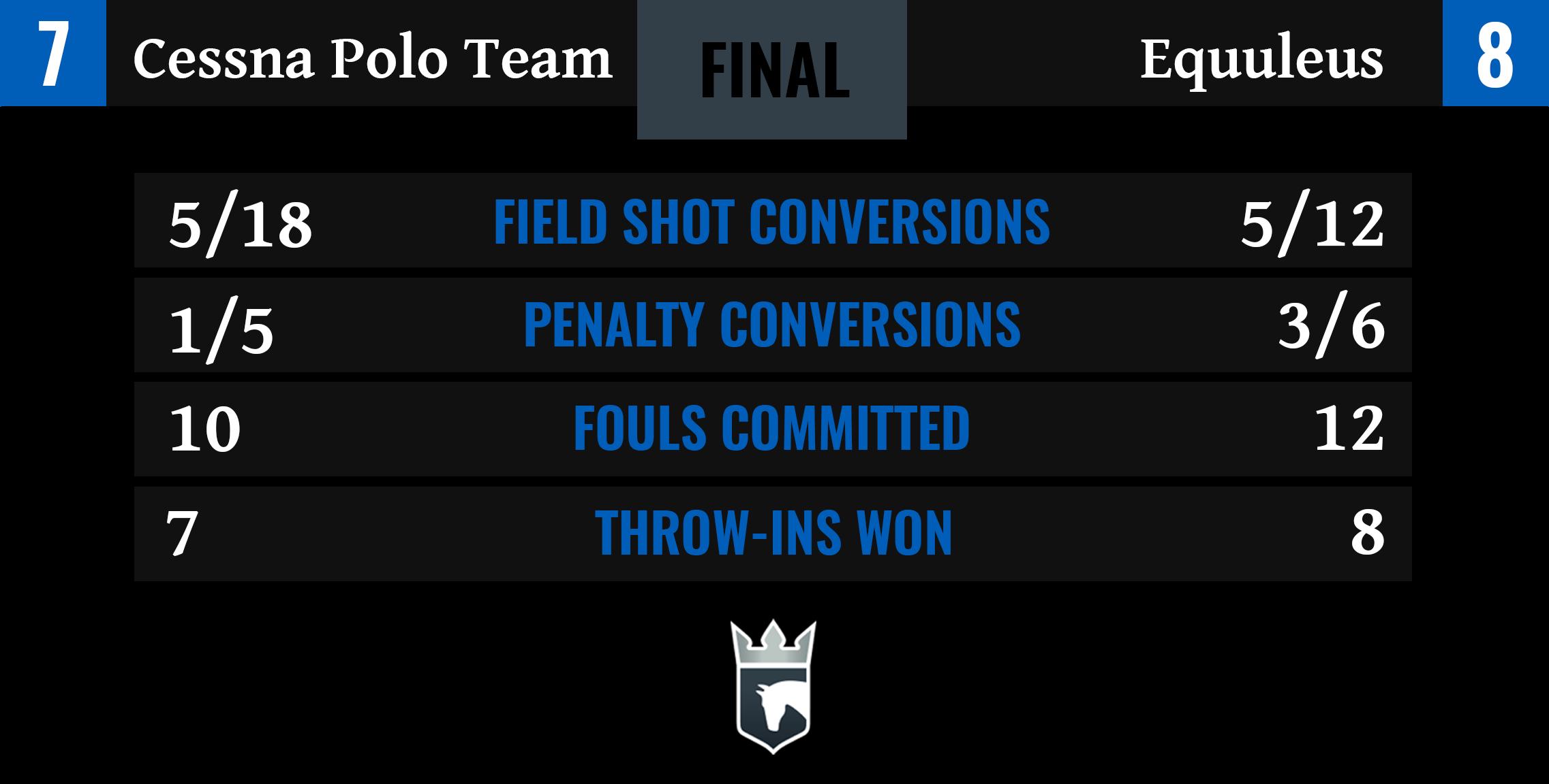 Cessna Polo Team vs Equuleus Final Stats