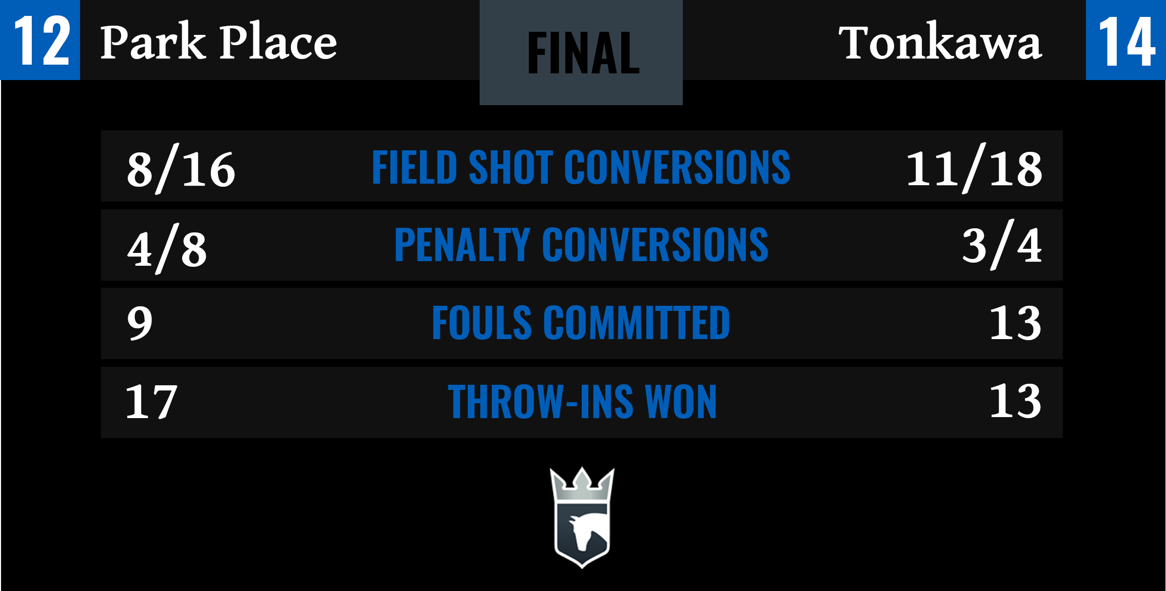 Park Place vs Tonkawa Final Stats