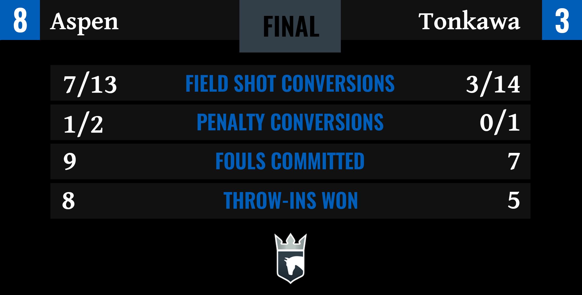 Aspen vs Tonkawa Final Stats