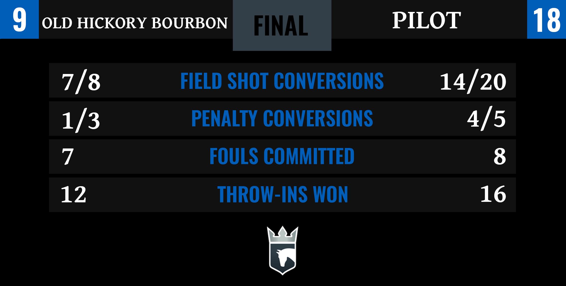 Final Stats- Old Hickory Bourbon vs Pilot