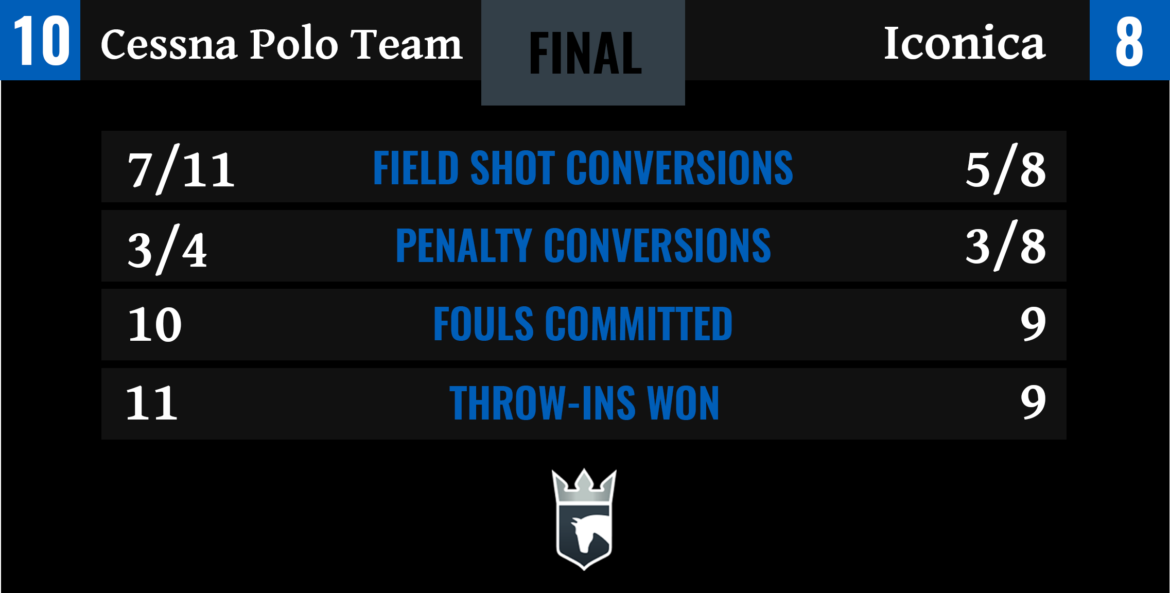 Cessna Polo Team vs Iconica Final Stats