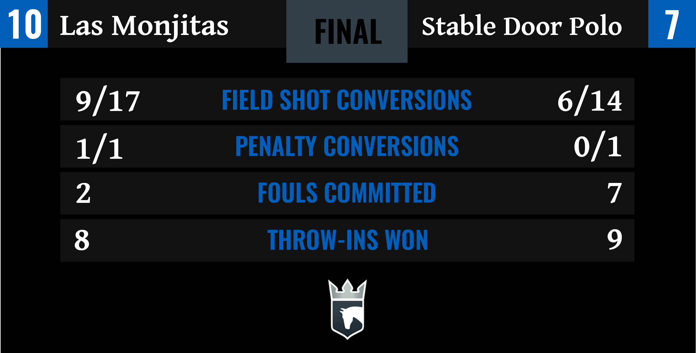 Las Monjitas vs Stable Door Polo Final Stats