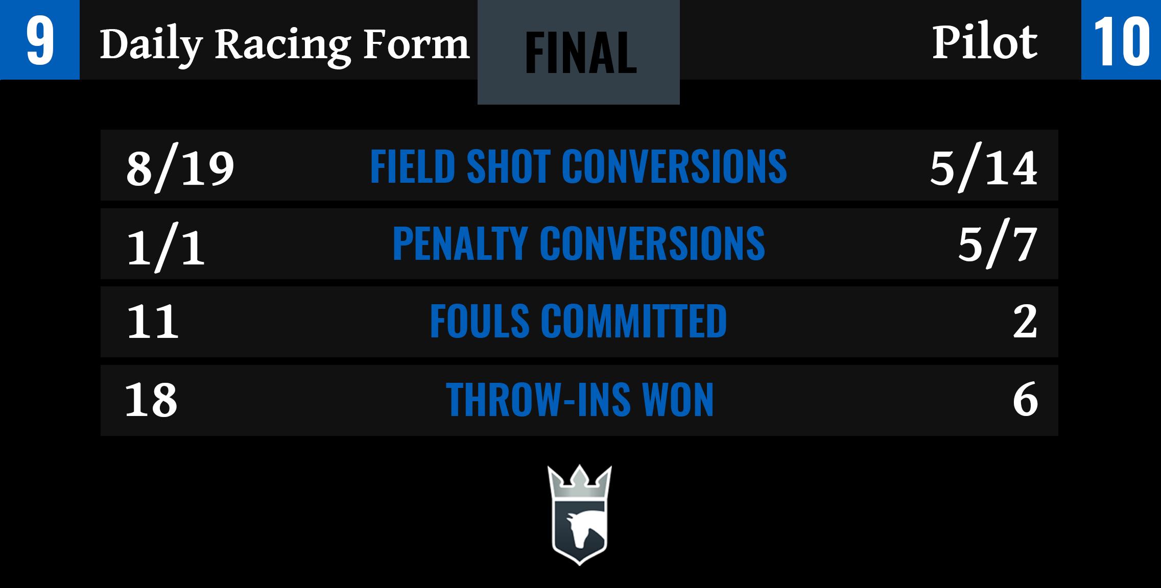 Daily Racing Form vs Pilot Final Stats