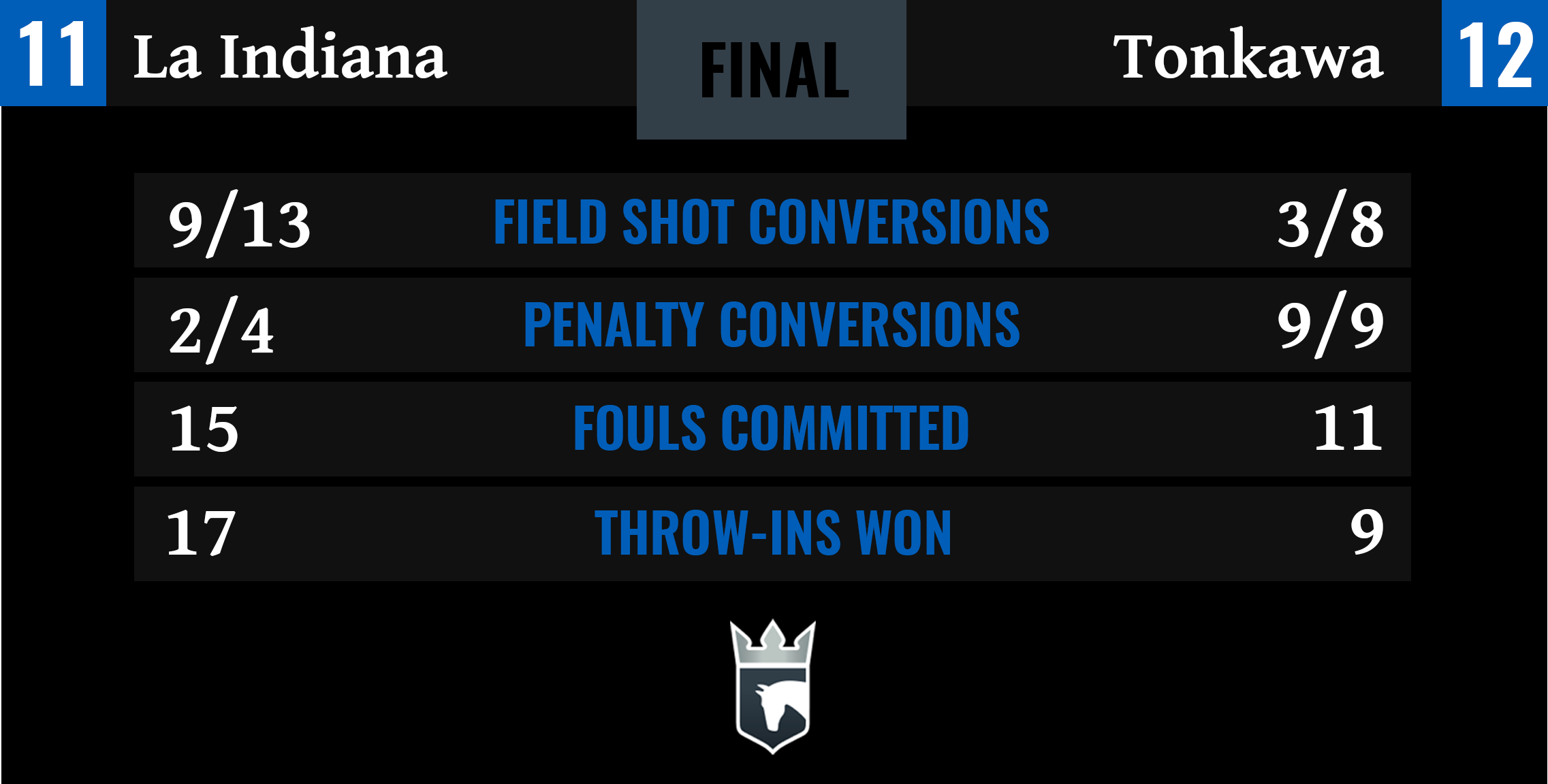La Indiana vs Tonkawa Final Stats
