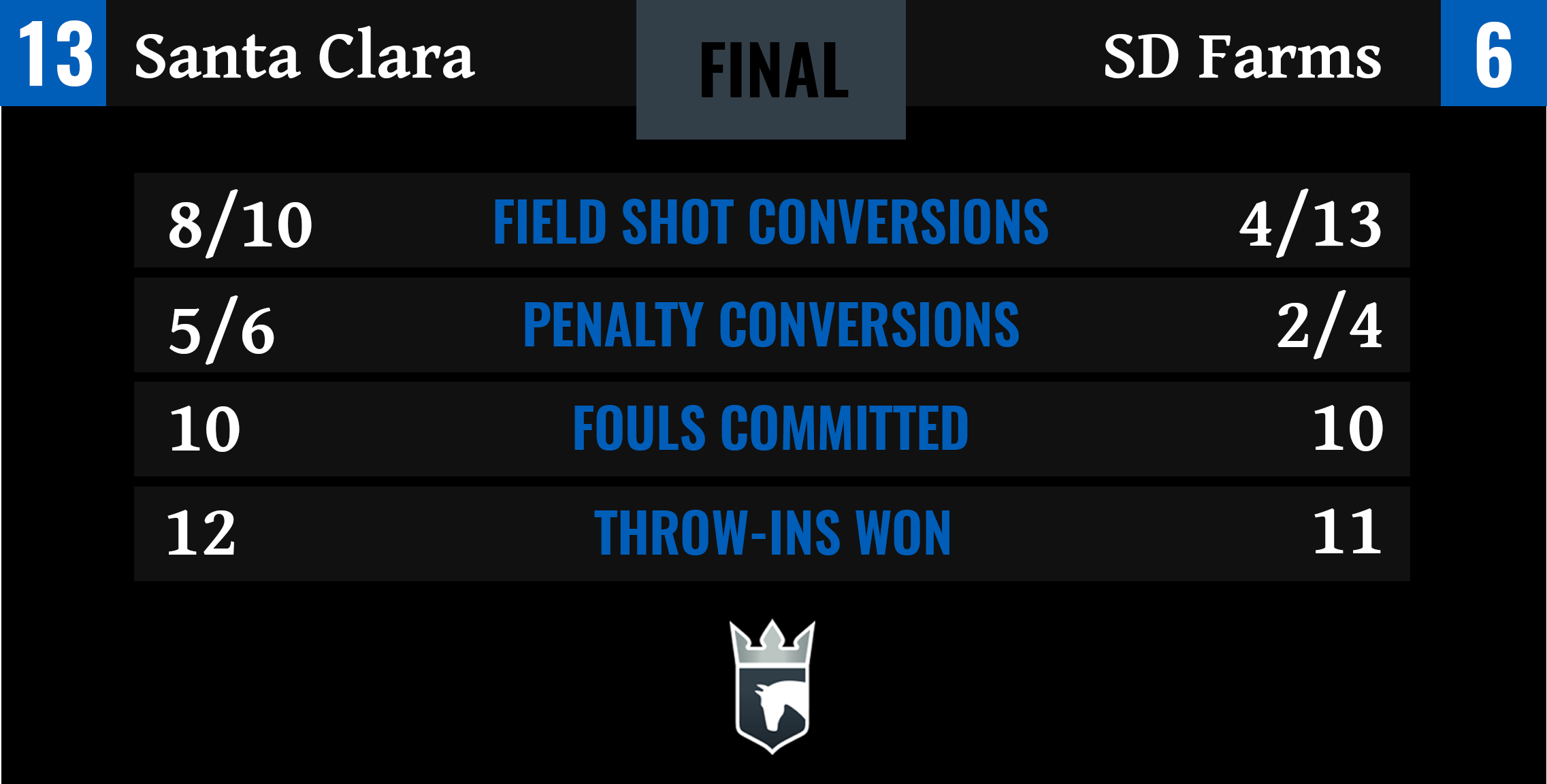 Santa Clara vs SD Farms Final Stats