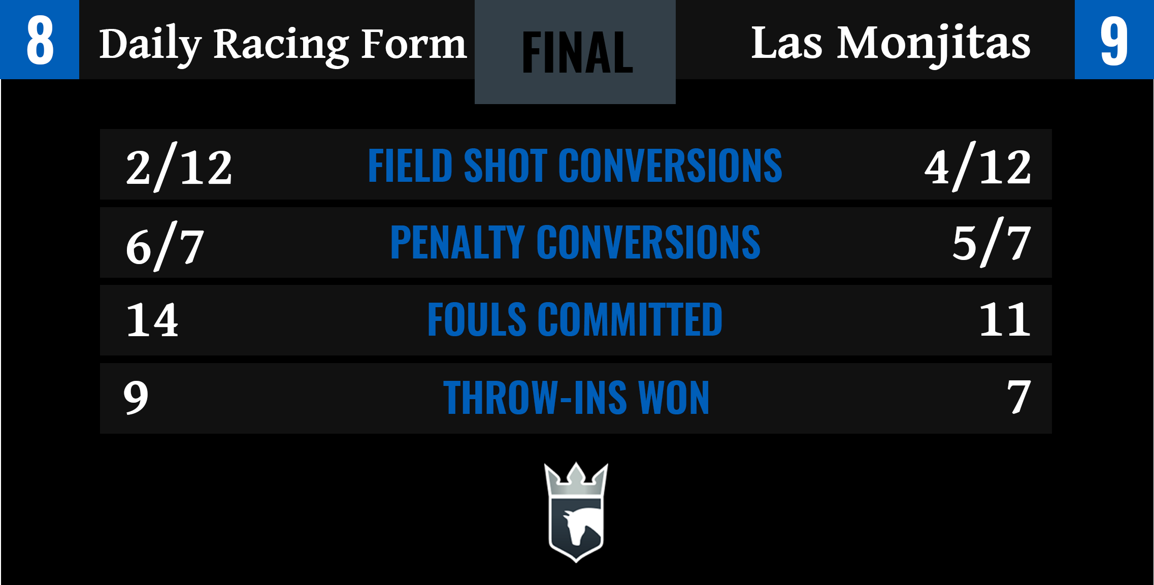 Daily Racing Form vs Las Monjitas Final Stats