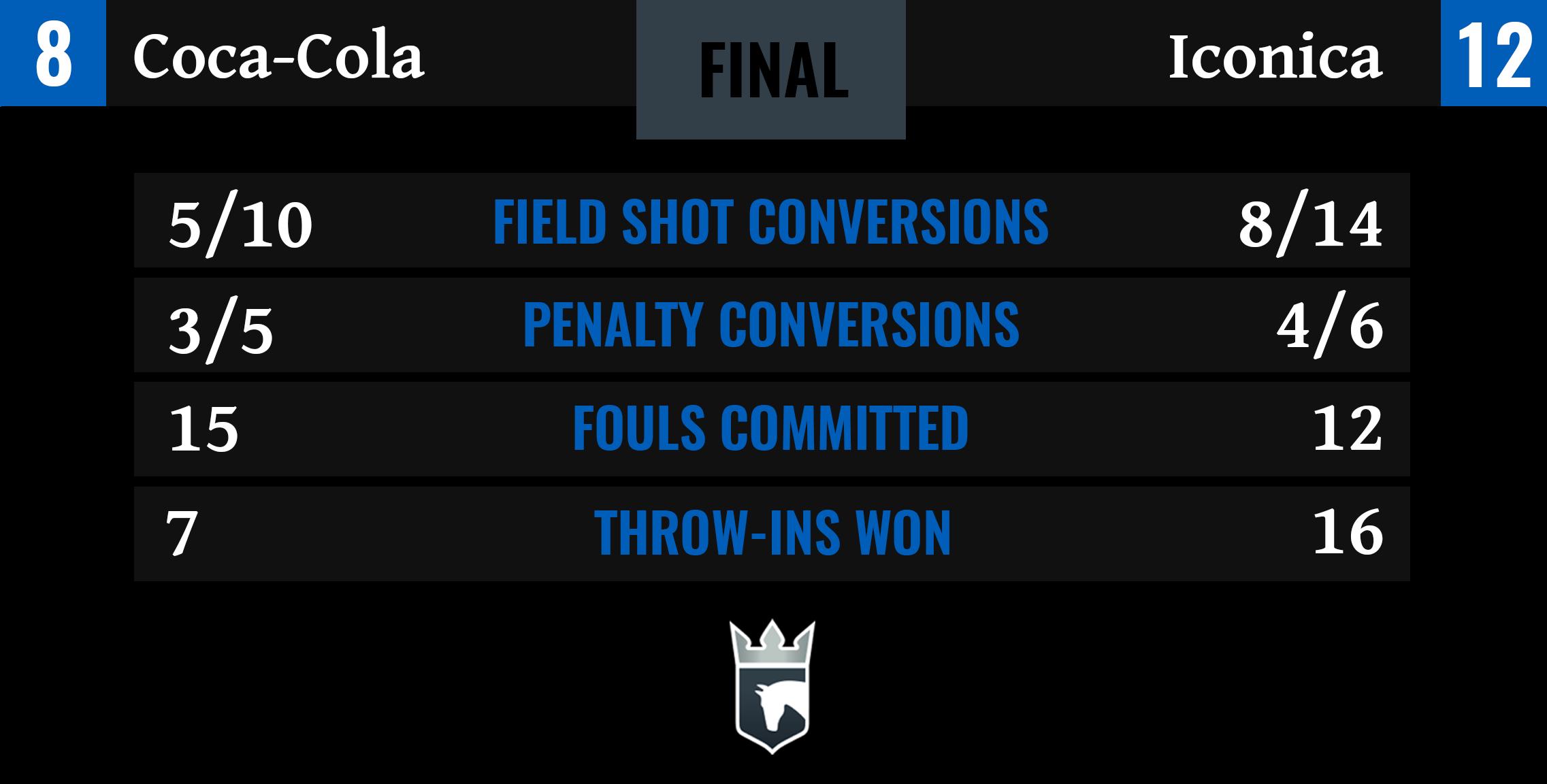 Coca-Cola vs Iconica Final Stats