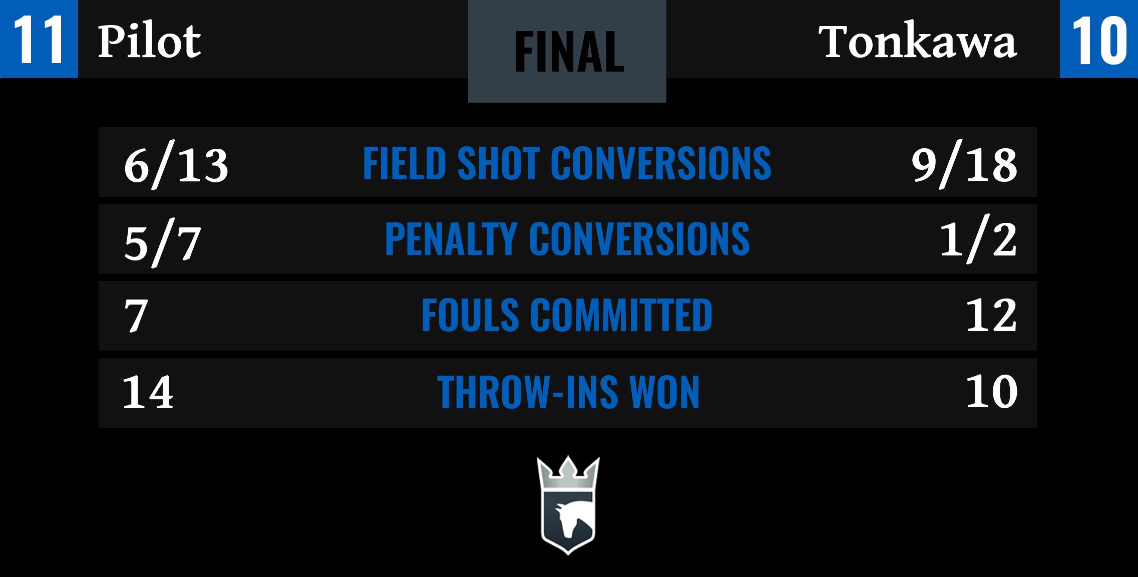 Pilot vs Tonkawa Final Stats-1