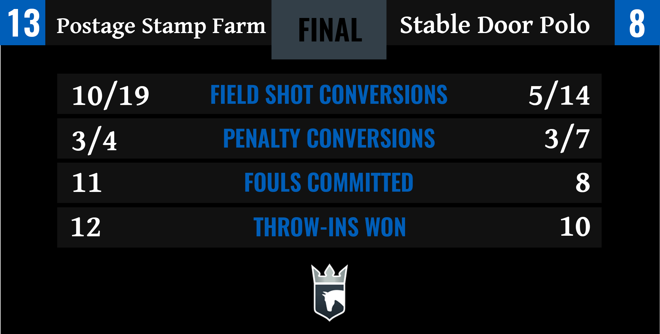 Postage Stamp Farm vs Stable Door Polo Final Stats-1