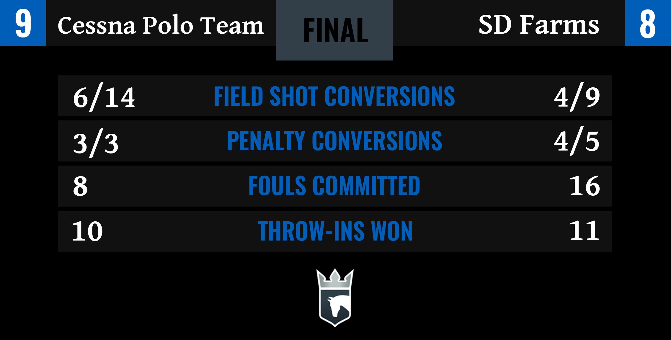 Cessna Polo Team vs SD Farms Final Stats-1