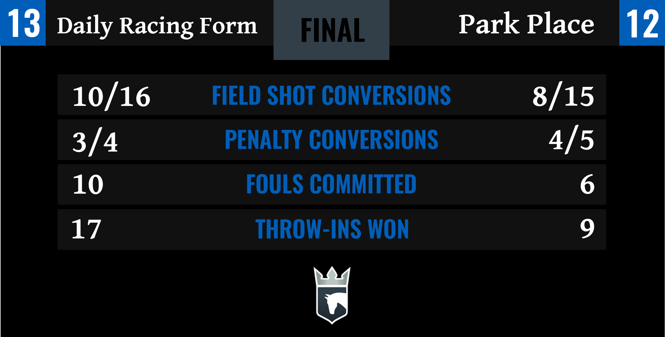 Daily Racing Form vs Park Place Final Stats