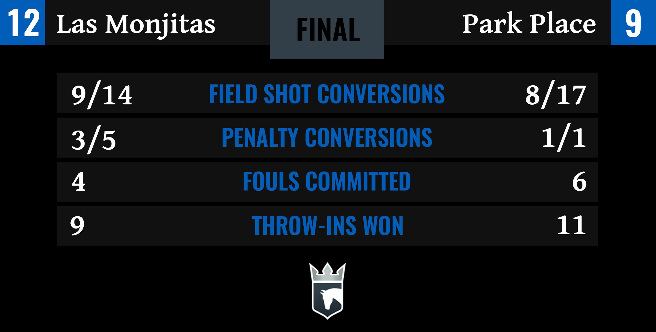 Las Monjitas vs Park Place Final Stats
