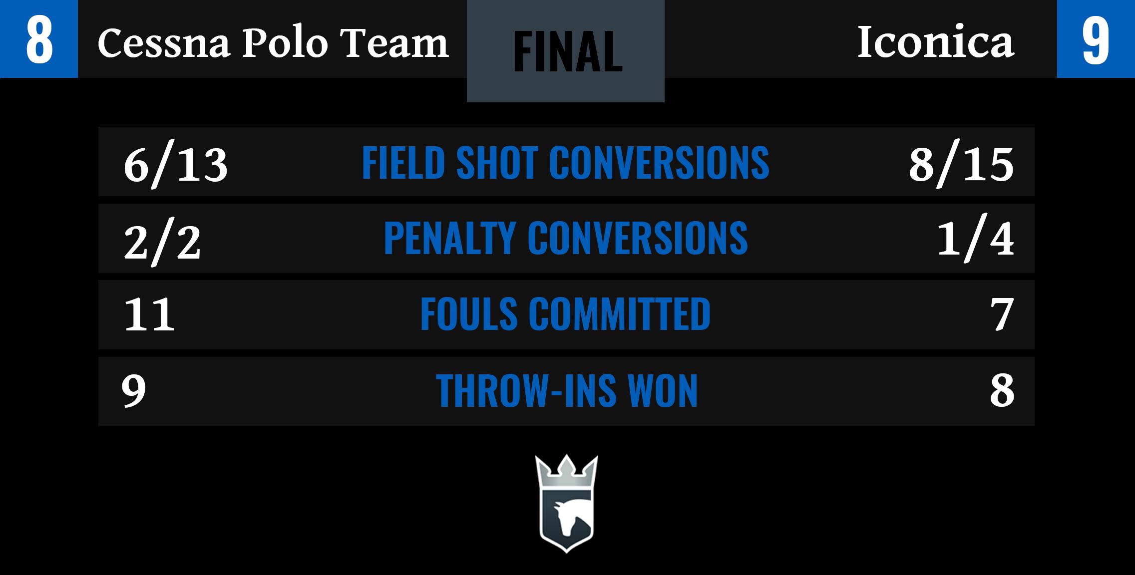 Cessna Polo Team vs Iconica Final Stats-1